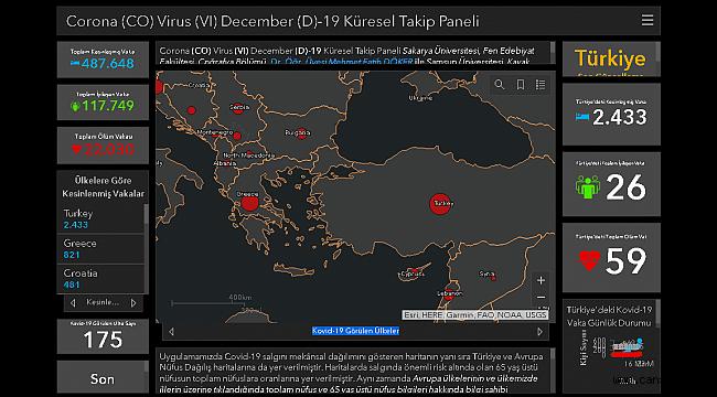 SAÜ'de Korona Virüs Küresel Takip Paneli Tasarlandı