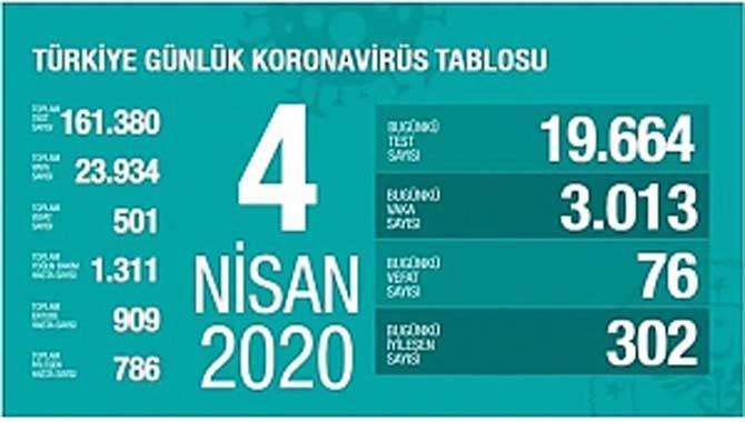 Türkiye'de corona virüsünden ölenlerin sayısı yükseldi