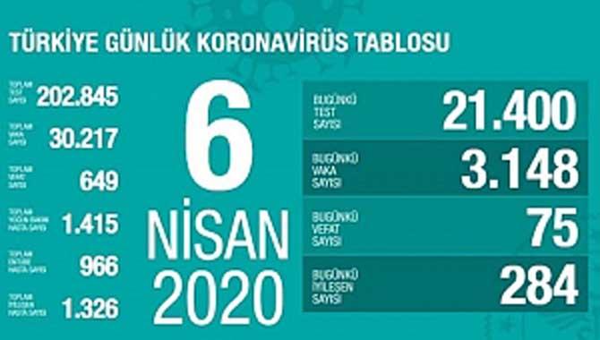 Türkiye'deki Koronavirüs can kaybı 649'a yükseldi
