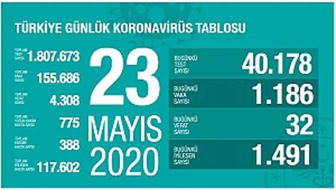 BİN 186 YENİ VAKA TESPİT EDİLDİ