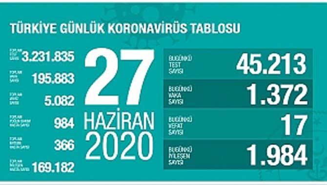 Bakanı Koca, güncel vefat ve vaka sayısını açıkladı!