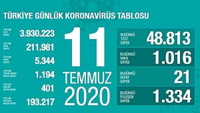 Sağlık Bakanı Koca güncel corona virüsü verilerini açıkladı!